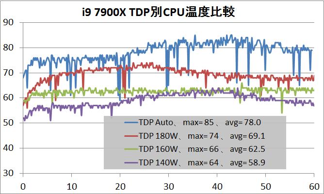 i9 7900X_TDP_temp