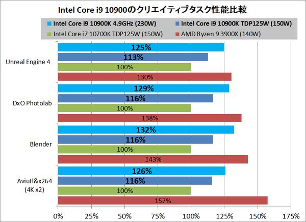 Intel Core i9 10900K_Performance_vs-10700K-3900X
