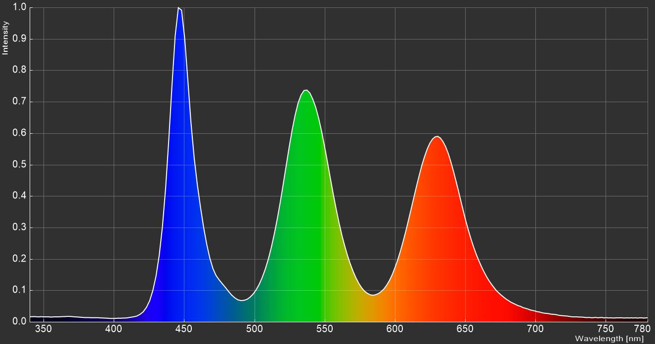 Samsung Odyssey G9_spectrum