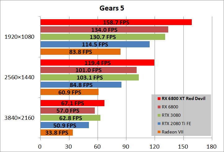 PowerColor Red Devil AMD Radeon RX 6800XT_game_gears5