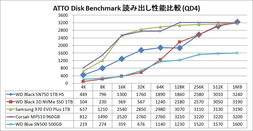 WD Black SN750 NVMe SSD 1TB HS_ATTO_QD4_read