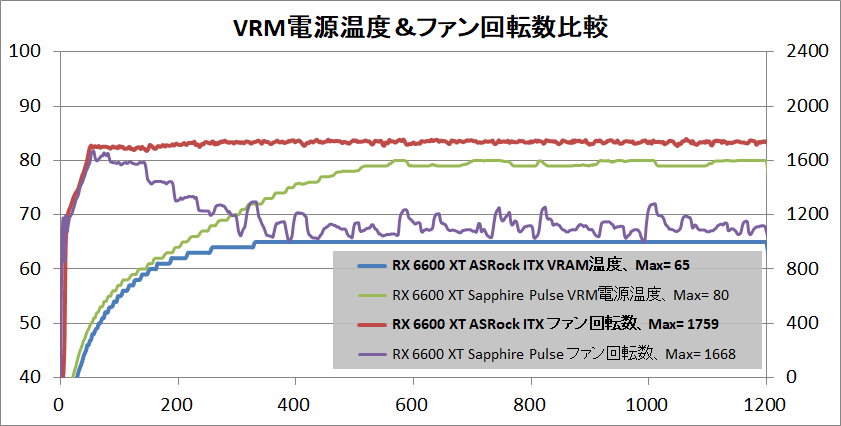 ASRock Radeon RX 6600 XT Challenger ITX 8GB_temp-vrm