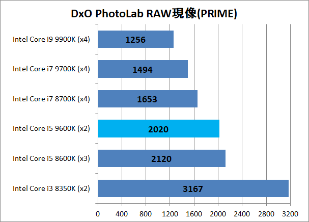 Intel Core i5 9600K_raw_DxO