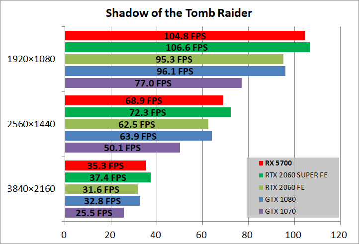 Radeon RX 5700_game_sottr