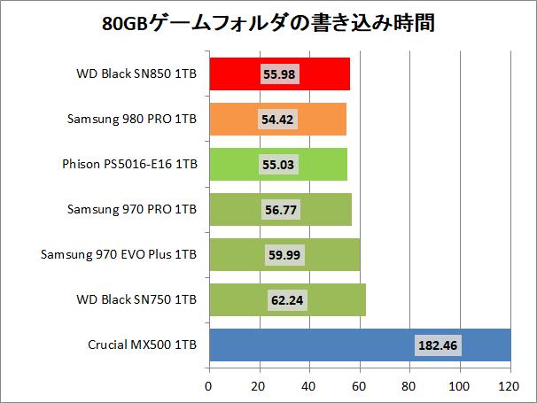 WD_BLACK SN850 NVMe SSD 1TB_copy_4_game_write