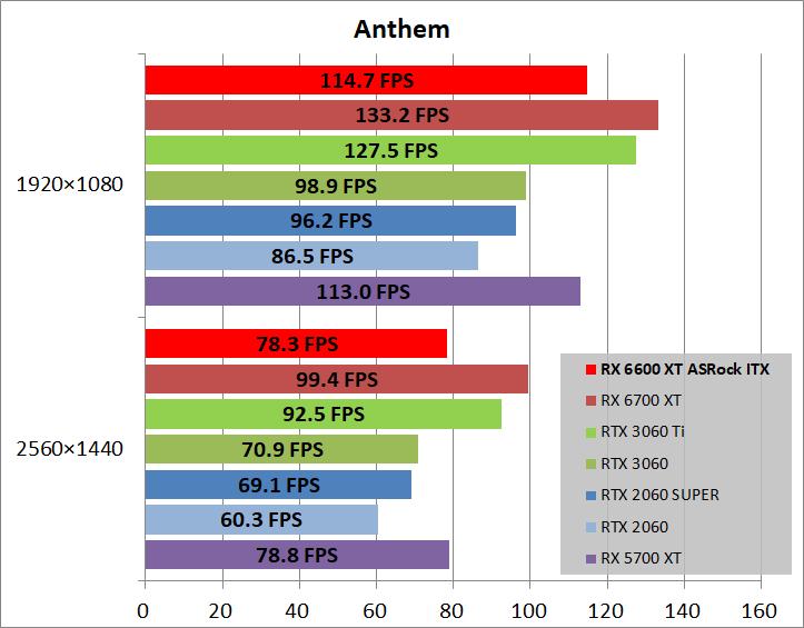 ASRock Radeon RX 6600 XT Challenger ITX 8GB_game_ant