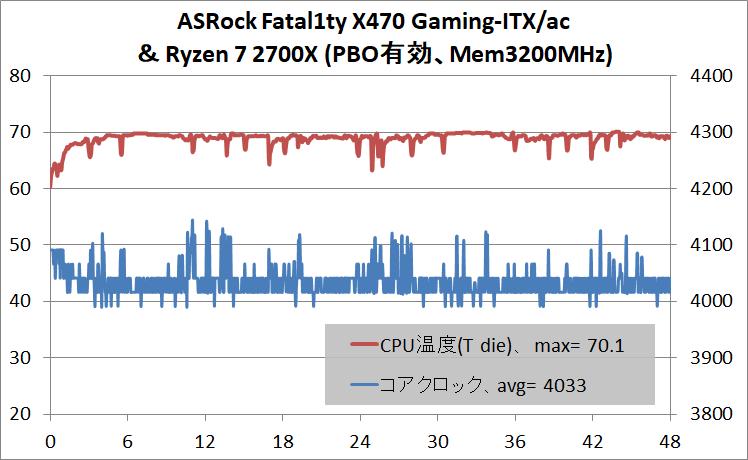 ASRock Fatal1ty X470 Gaming-ITX_ac_OC test_temp