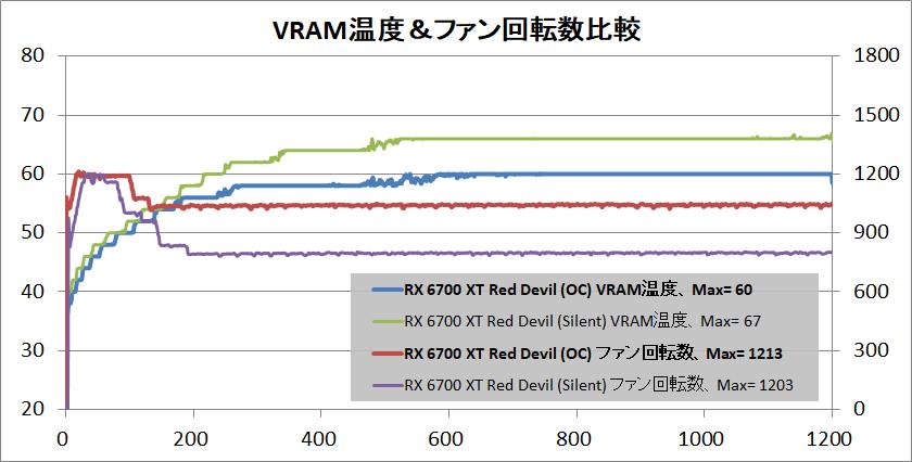 PowerColor Red Devil Radeon RX 6700 XT_temp-vram