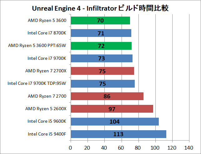 AMD Ryzen 5 3600_ue_time