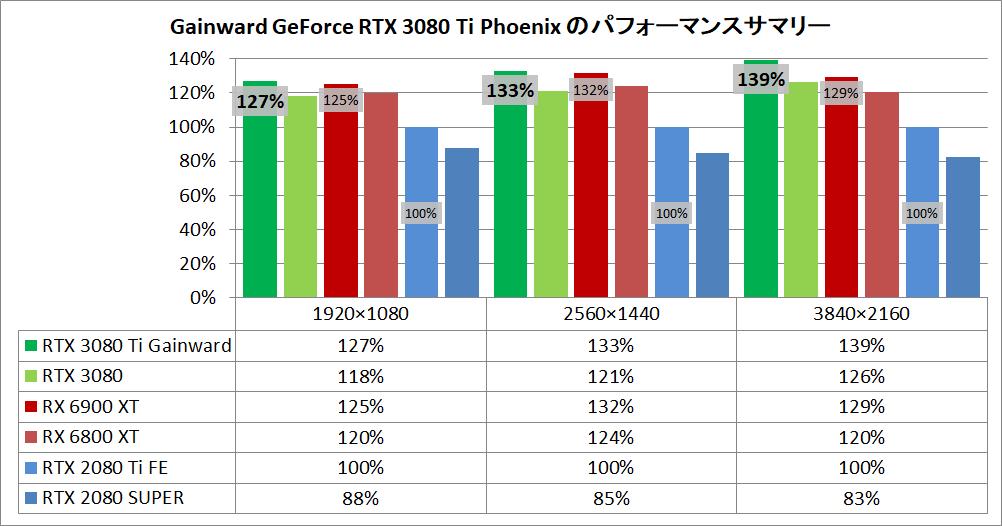 Gainward GeForce RTX 3080 Ti Phoenix_pefsum