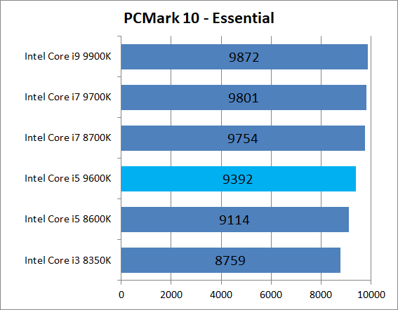 Intel Core i5 9600K_bench_PCM10_2