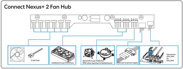 Fractal Design Define 7 XL_Nexus+ PWM Fan Hub_connection