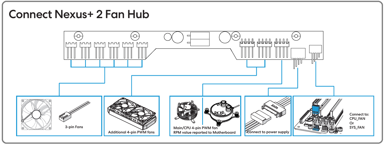 Fractal Design Define 7_Nexus+ PWM Fan Hub_connection