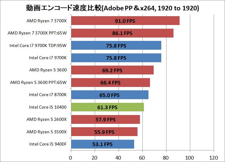 Intel Core i5 10400_encode_ADPP_x264