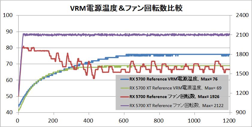 Radeon RX 5700 XT_temp-vrmp