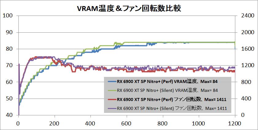 SAPPHIRE NITRO+ Radeon RX 6900 XT_temp-vram
