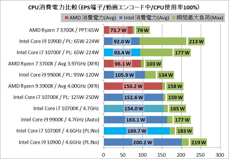 Intel Core i7 10700F_power_1_eps