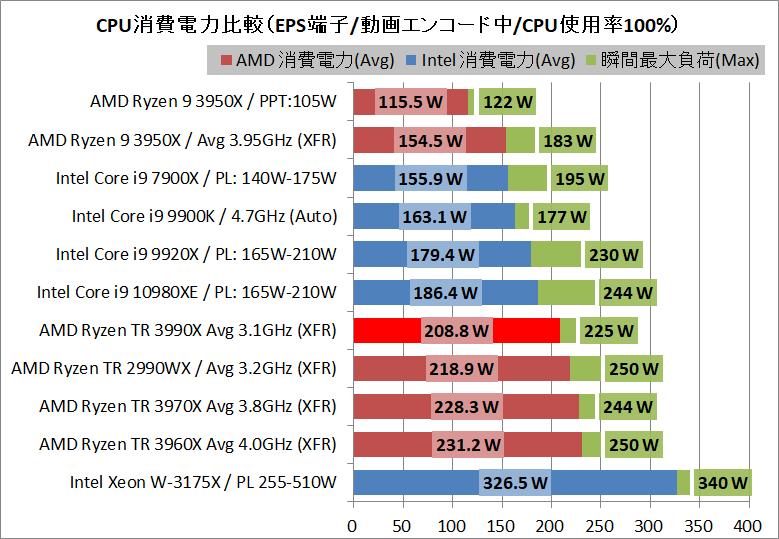 AMD Ryzen Threadripper 3990X_power_1_eps