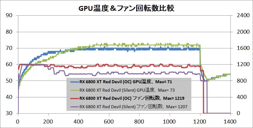 PowerColor Red Devil AMD Radeon RX 6800XT_temp-gpu