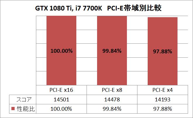PCI-E帯域
