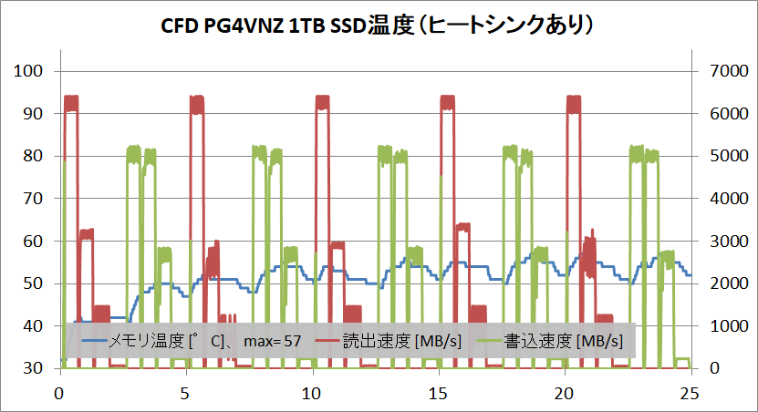 CFD PG4VNZ 1TB_temp_3_with-HS