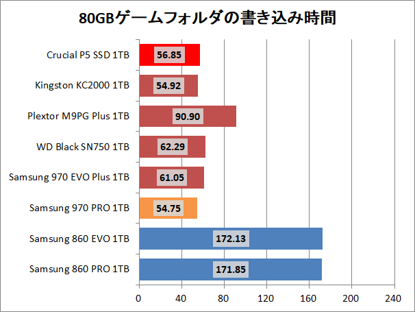 Crucial P5 SSD 1TB_copy_4_game_write