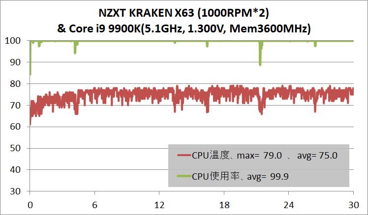 NZXT KRAKEN X63_temp_Core i9 9900K