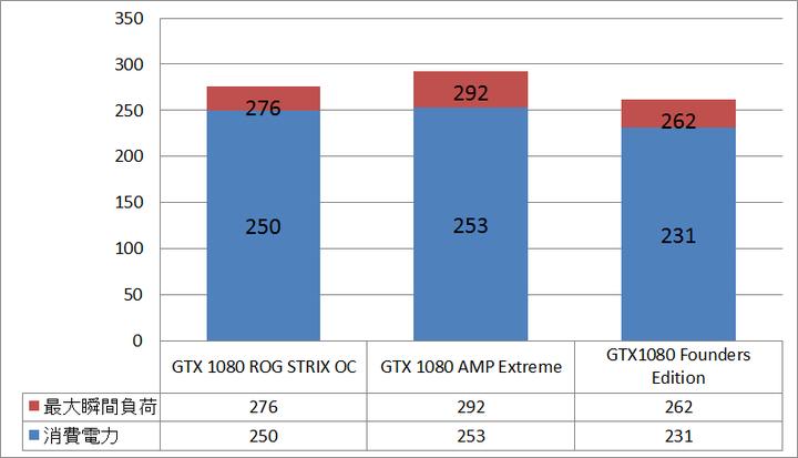 GTX1080STRIX_power_comp