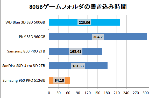 WD Blue 3D NAND SATA SSD 500GB_copy_game_write