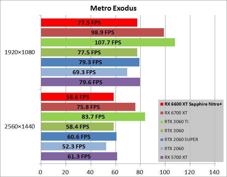 SAPPHIRE NITRO+ AMD Radeon RX 6600 XT_game_metro