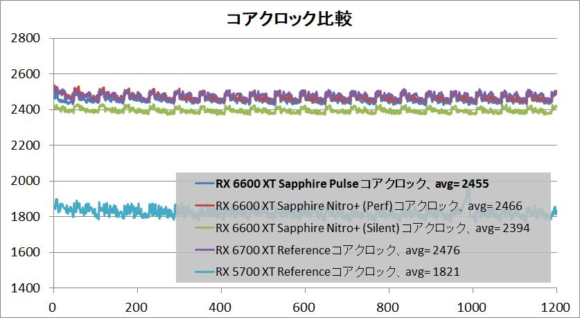 SAPPHIRE PULSE AMD Radeon RX 6600 XT_clock