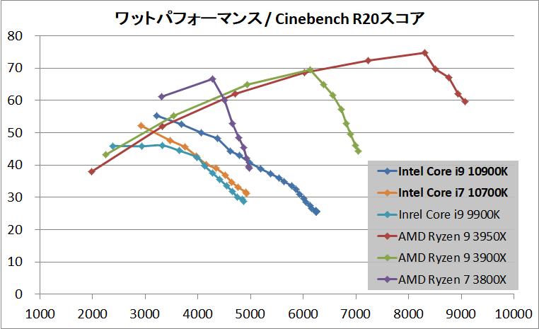 Intel Core i9 10900K_Performance_per-Wtt