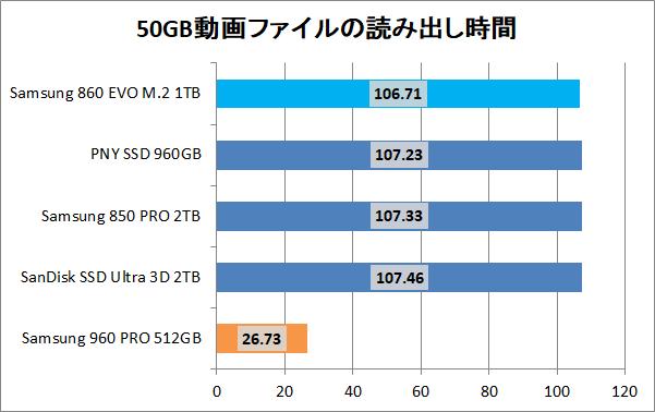 Samsung 860 EVO M.2 1TB_copy_movie_read
