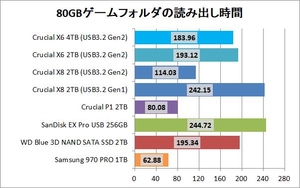 Crucial X8 Portable SSD 4TB_copy_3_game_read