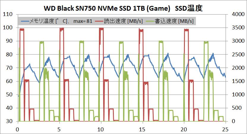 WD Black SN750 NVMe SSD 1TB HS_temp-game