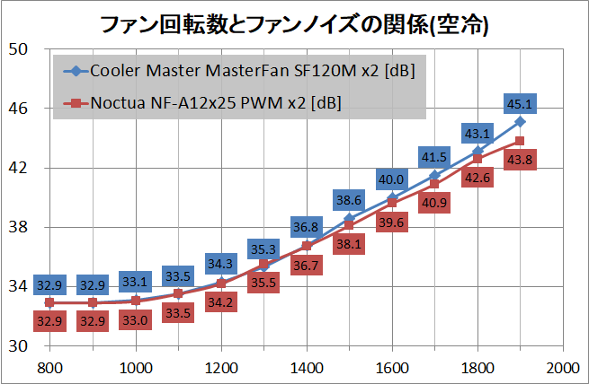 Cooler Master MasterFan SF120M_noise_air