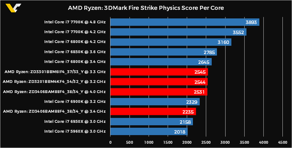 AMD-Ryzen-3DMark-Physics-Score-PER-CORE