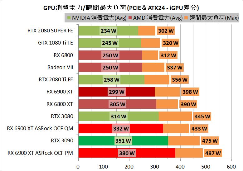 ASRock Radeon RX 6900 XT OC Formula 16GB_power