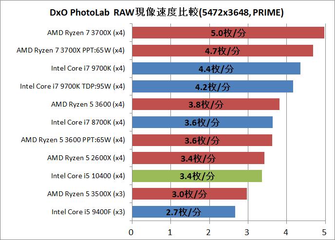 Intel Core i5 10400_DxO
