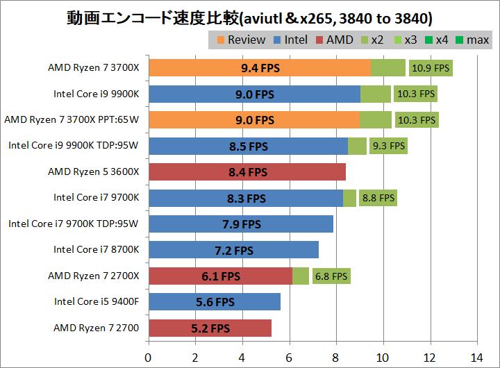 AMD Ryzen 7 3700X_encode_aviutl_x265_3840-3840