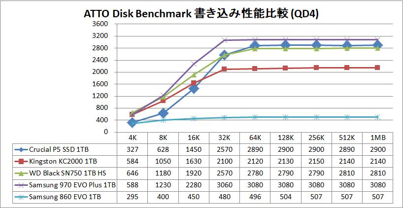 Crucial P5 SSD 1TB_ATTO_QD4_write