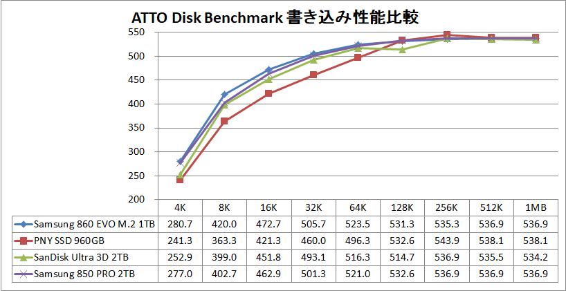 Samsung 860 EVO M.2 1TB_ATTO_write