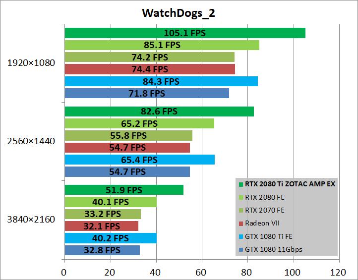 ZOTAC GAMING GeForce RTX 2080 Ti AMP Extreme_game_wd2
