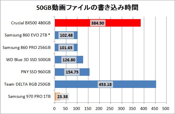 Crucial BX500 480GB_copy_movie_write