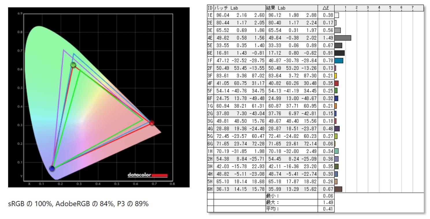 Acer Nitro XV282K KV_color_perf_cc