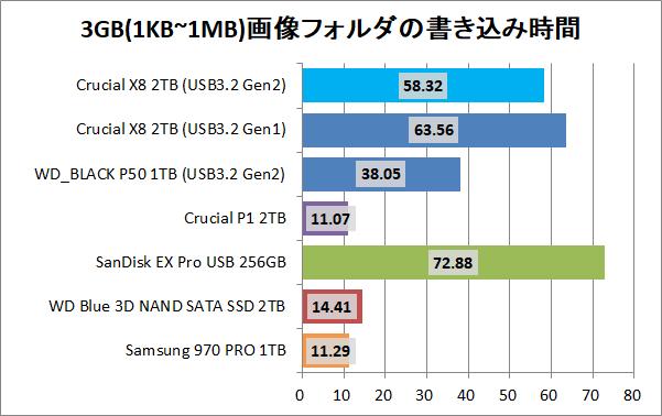 Crucial X8 Portable SSD 2TB_copy_6_pic3g_write