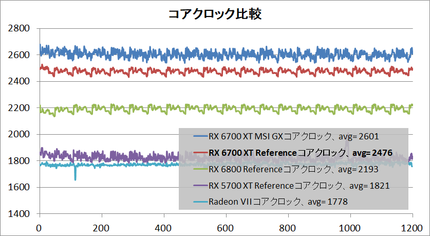 Radeon RX 6700 XT Reference_clock