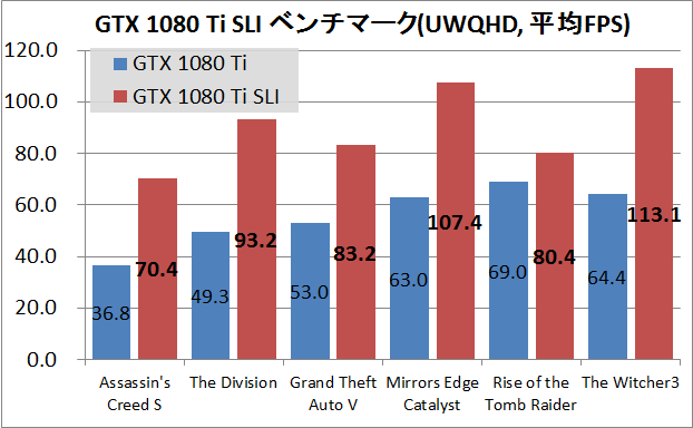 GTX1080TiSLI_UWQHD