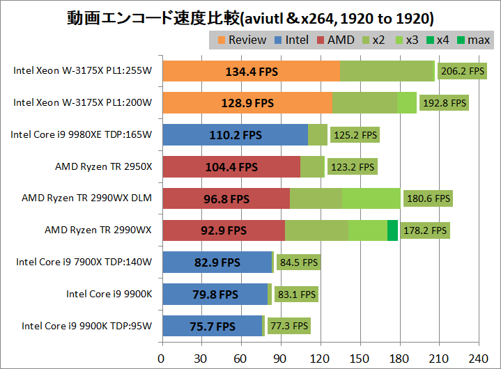 Intel Xeon W-3175X_encode_aviutl_x264_1920-1920