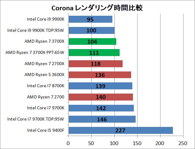 AMD Ryzen 7 3700X_rendering_corona_time
